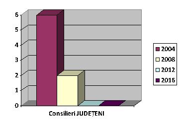 Evoluţia numărului de consilieri judeţeni ai PNŢCD în ultimele 4 alegeri locale