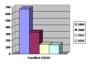 Evoluţia numărului de consilieri locali ai PNŢCD la ultimele 4 alegeri locale