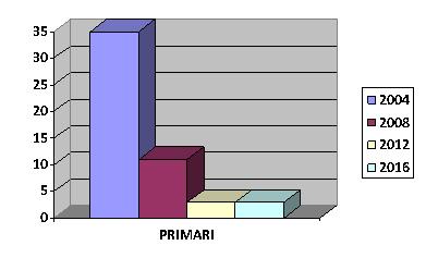 Evoluţia numărului de primari ai PNŢCD la ultimele 4 alegeri locale
