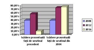 pntcd grafic scaderi procentuale