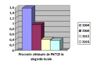 PNŢCD - procente obţinute la ultimele 4 alegeri locale